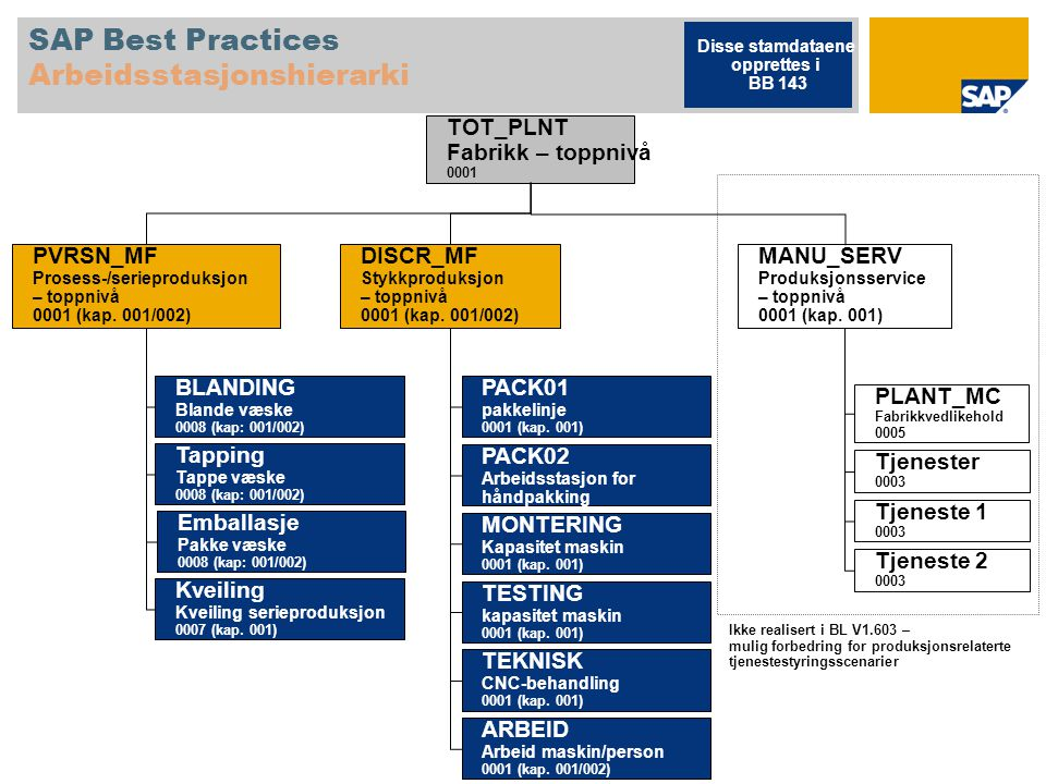 SAP Best Practices Arbeidsstasjonshierarki