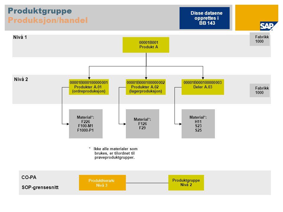 Produktgruppe Produksjon/handel
