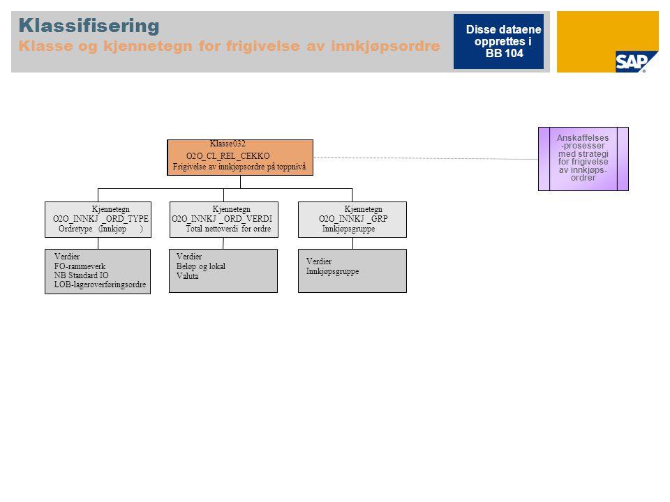 Klassifisering Klasse og kjennetegn for frigivelse av innkjøpsordre