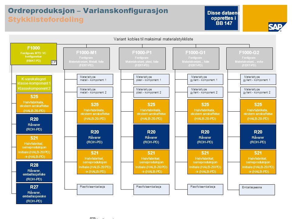 Ordreproduksjon – Varianskonfigurasjon Stykklistefordeling