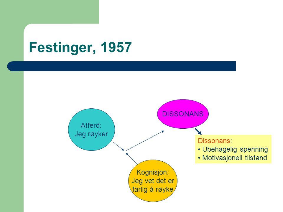 Festinger, 1957 DISSONANS Atferd: Jeg røyker Dissonans: