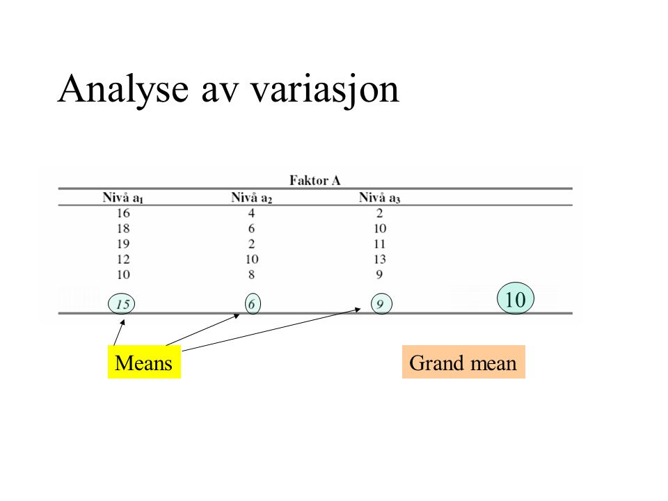 Analyse av variasjon 10 Means Grand mean