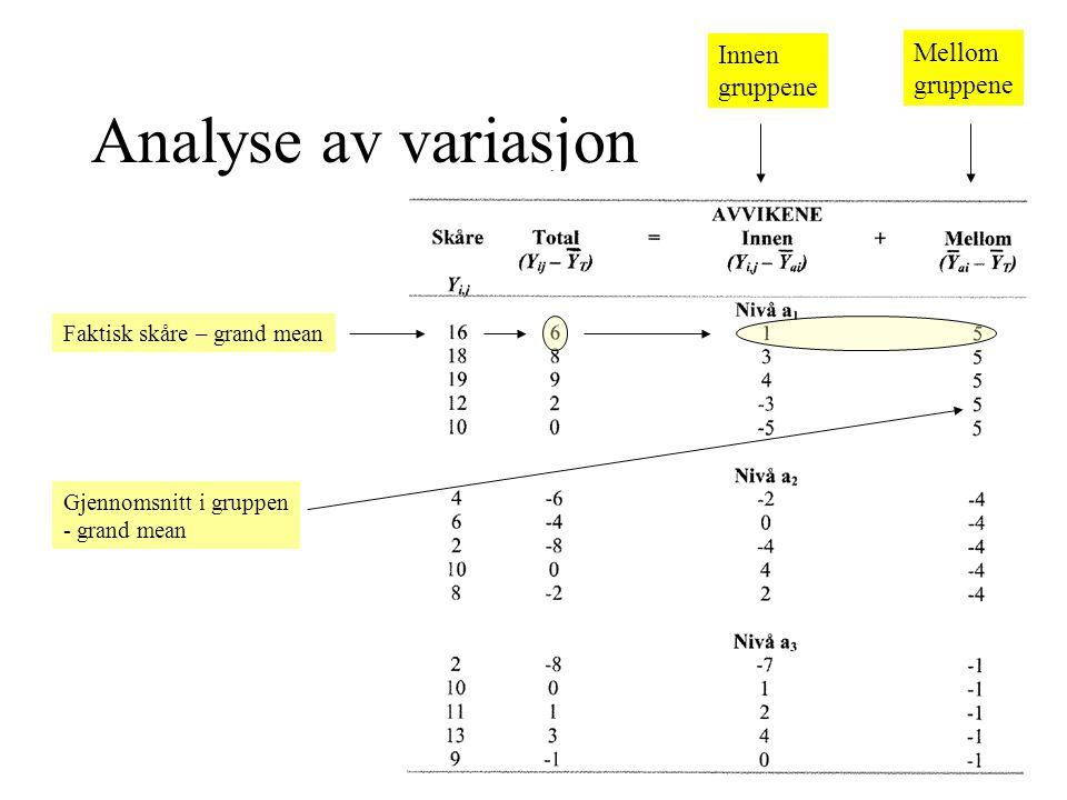 Analyse av variasjon Innen Mellom gruppene gruppene