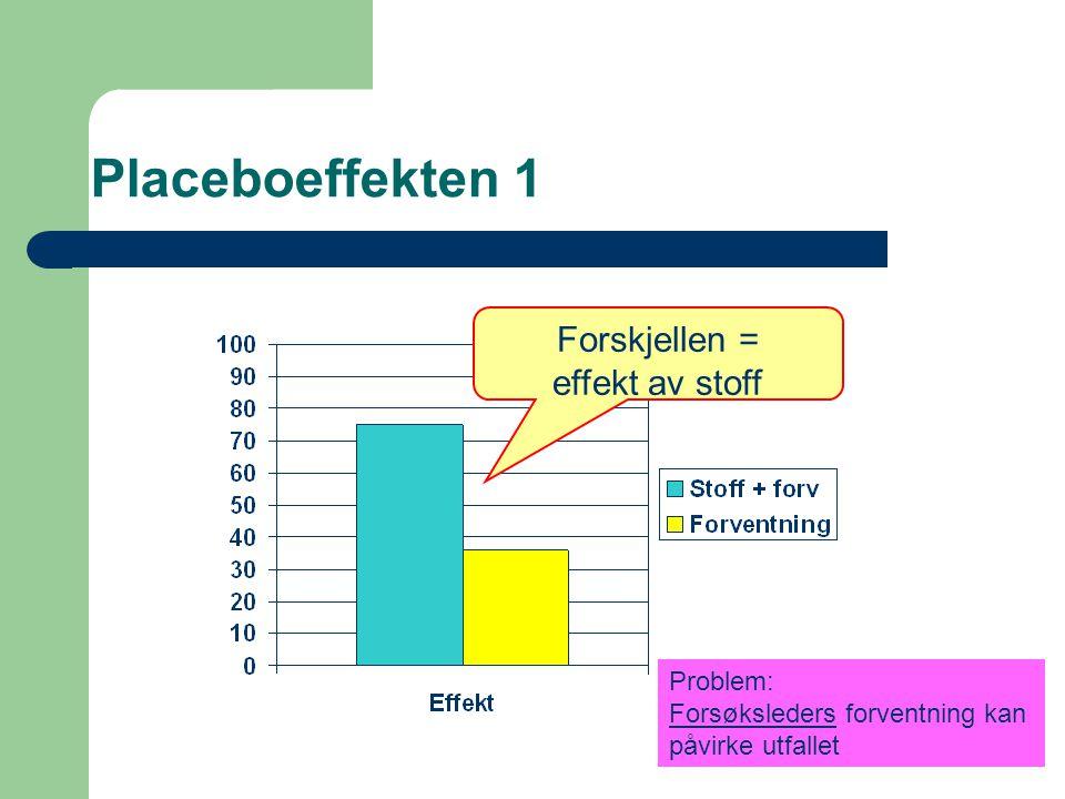 Placeboeffekten 1 Forskjellen = effekt av stoff Problem: