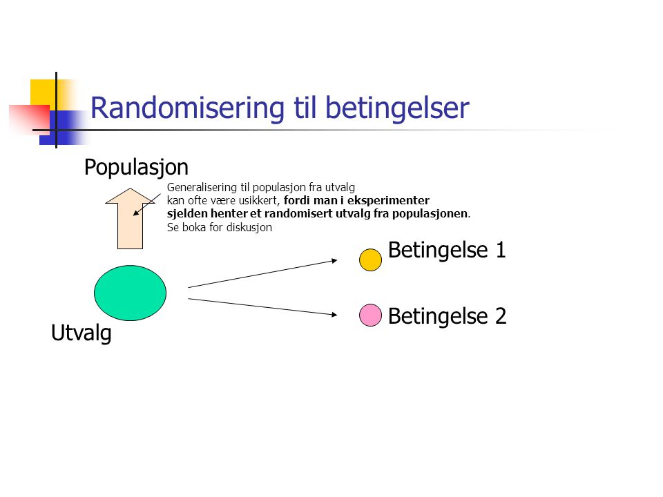 Randomisering til betingelser