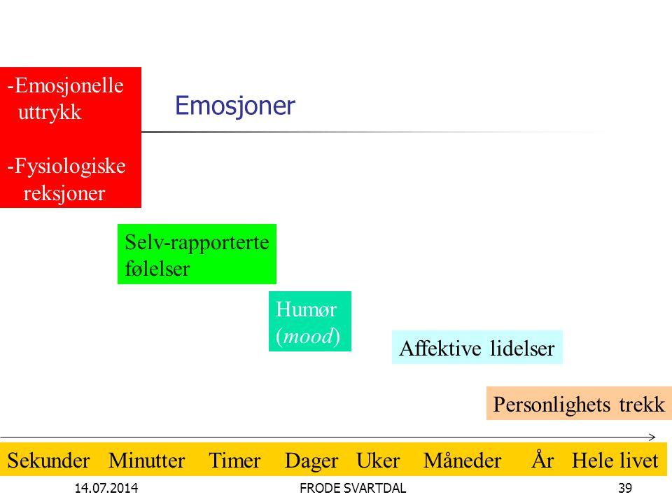 Emosjoner Emosjonelle uttrykk Fysiologiske reksjoner Selv-rapporterte