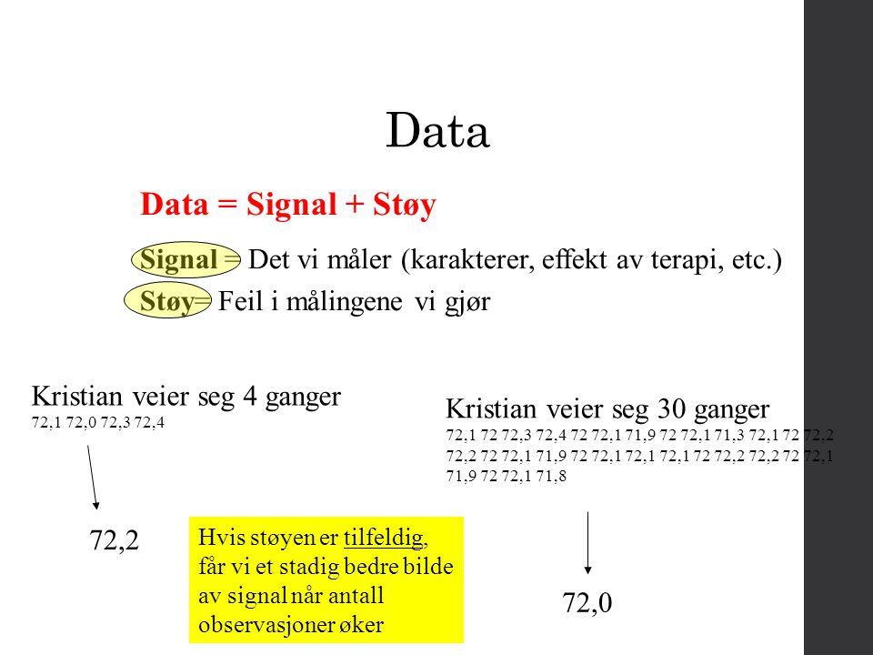 Data Data = Signal + Støy