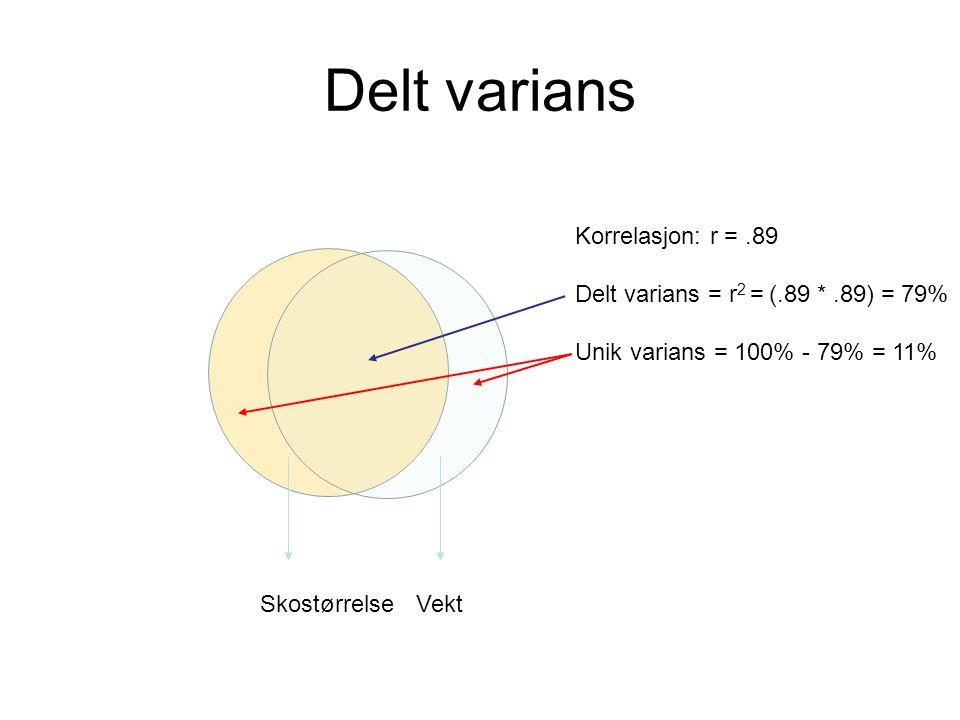 Delt varians Korrelasjon: r = .89