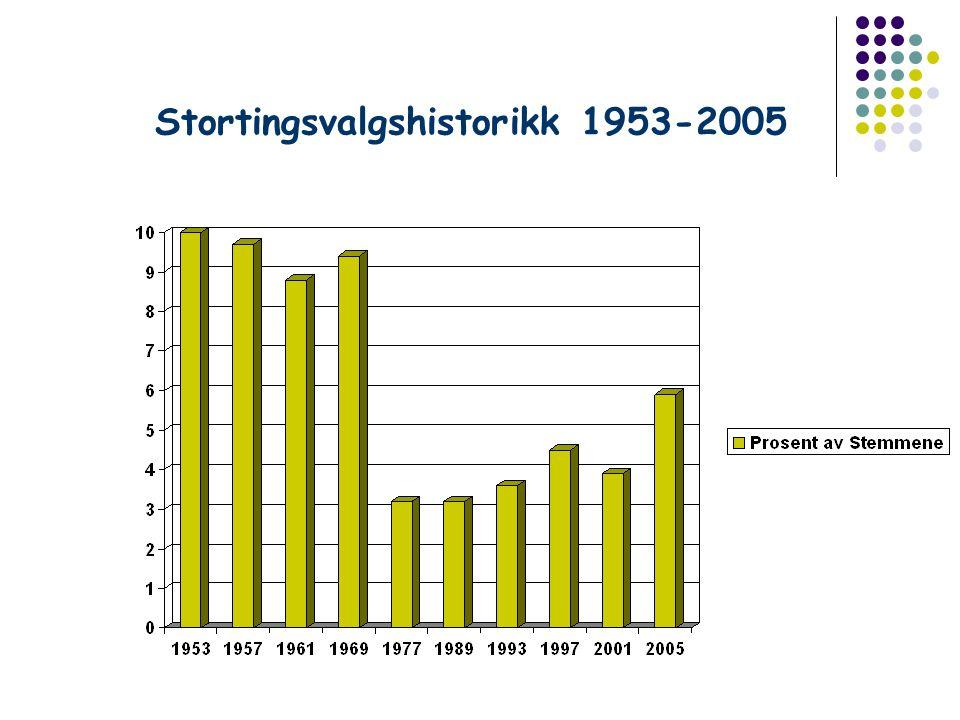 Stortingsvalgshistorikk 1953-2005