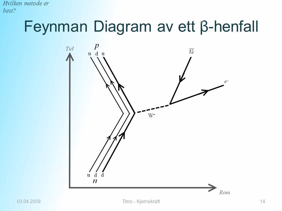 Feynman Diagram av ett β-henfall