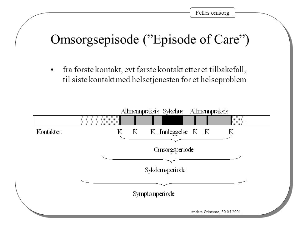Omsorgsepisode ( Episode of Care )