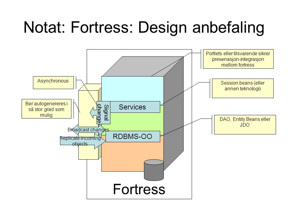Notat: Fortress: Design anbefaling
