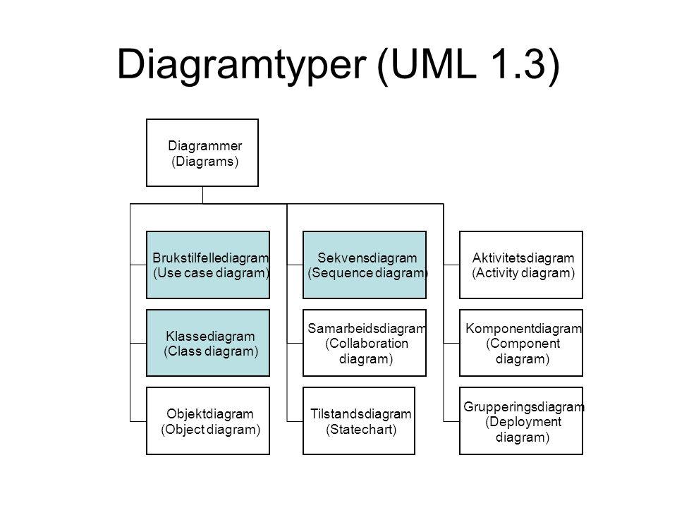 Diagramtyper (UML 1.3) Diagrammer (Diagrams) Brukstilfellediagram