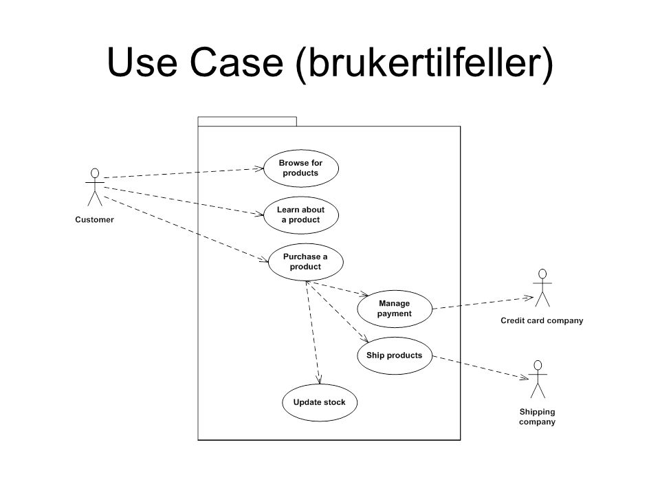 Use Case (brukertilfeller)