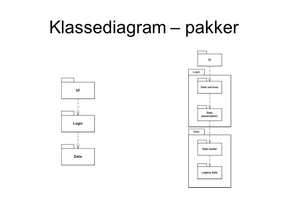 Klassediagram – pakker