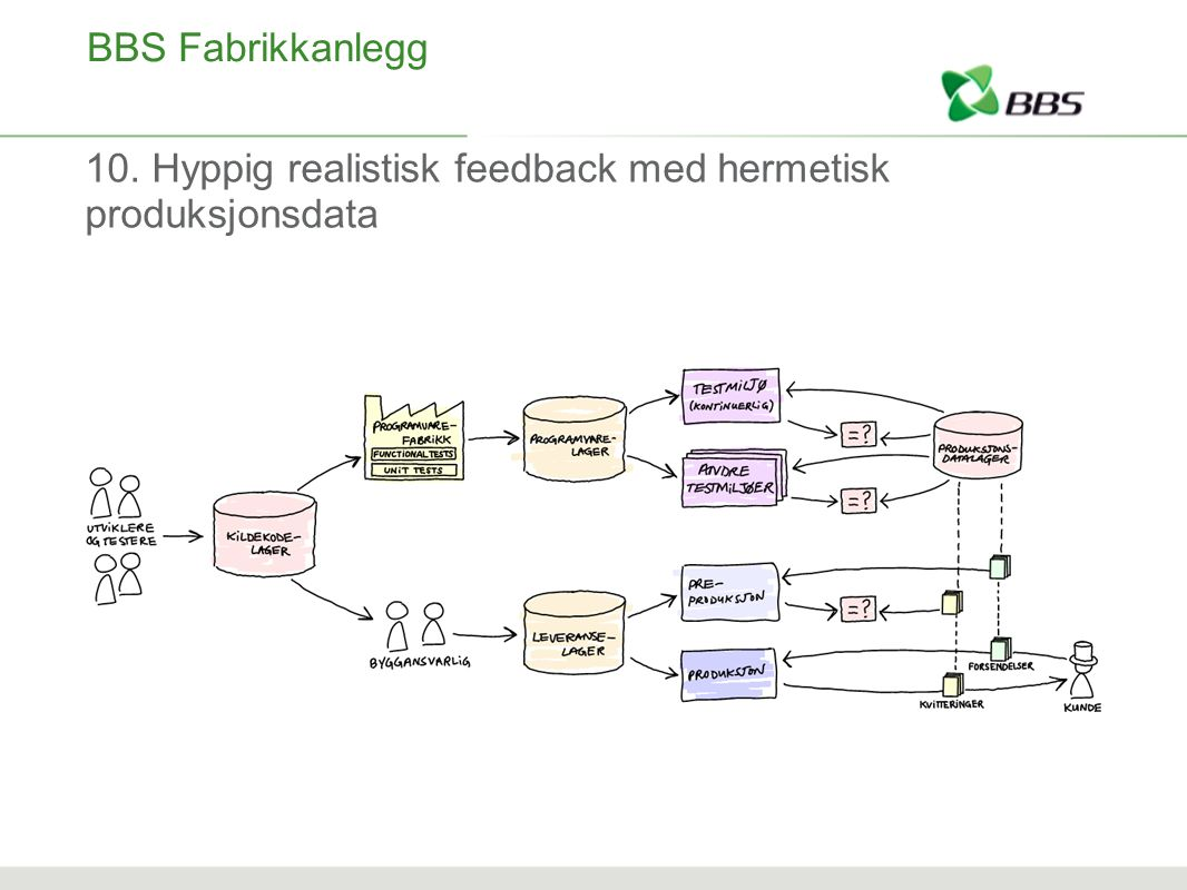 BBS Fabrikkanlegg 10. Hyppig realistisk feedback med hermetisk produksjonsdata