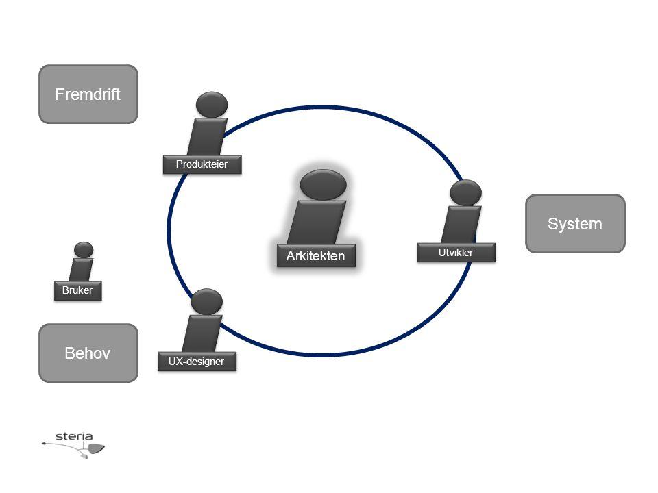 Fremdrift System Behov Arkitekten Produkteier Utvikler Bruker