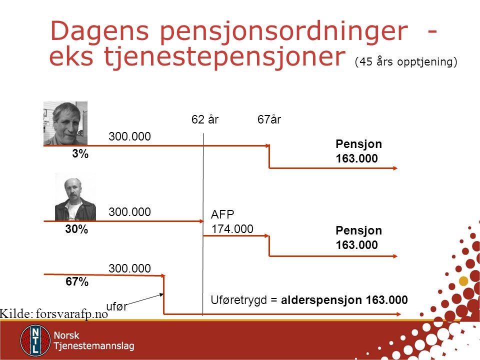 Dagens pensjonsordninger - eks tjenestepensjoner (45 års opptjening)