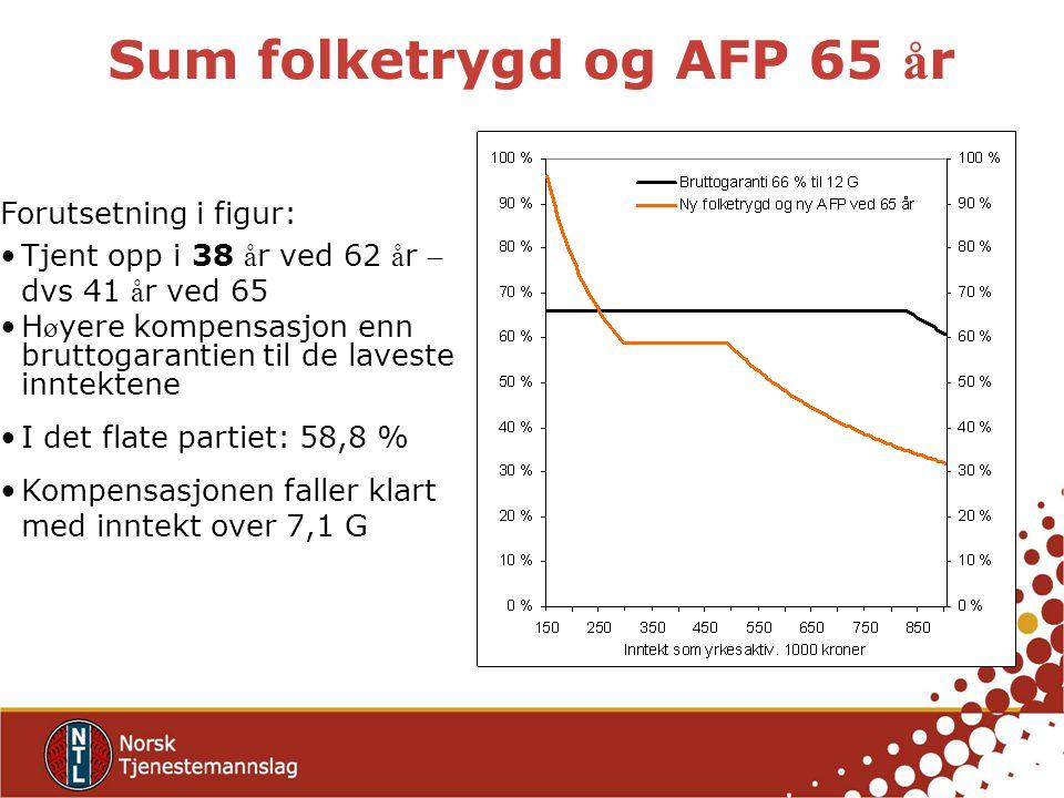 Sum folketrygd og AFP 65 år