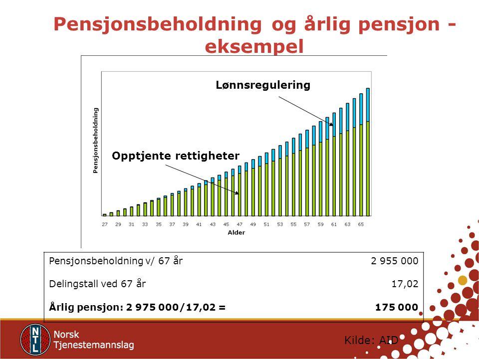 Pensjonsbeholdning og årlig pensjon - eksempel