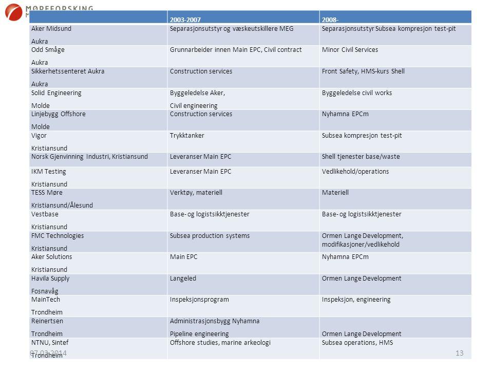 2003-2007 2008- Aker Midsund. Aukra. Separasjonsutstyr og væskeutskillere MEG. Separasjonsutstyr Subsea kompresjon test-pit.