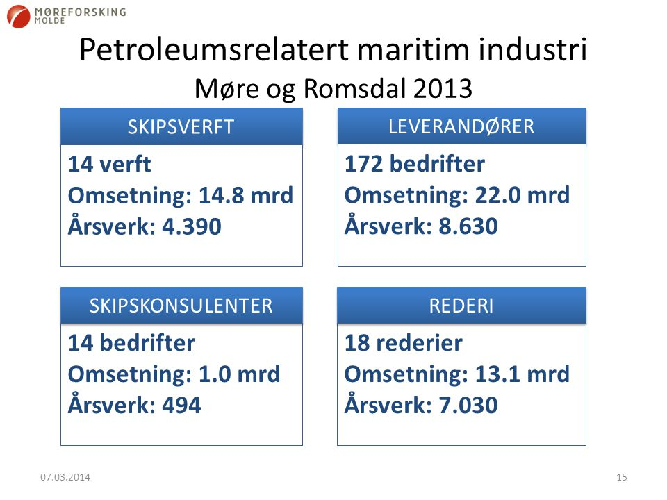 Petroleumsrelatert maritim industri Møre og Romsdal 2013