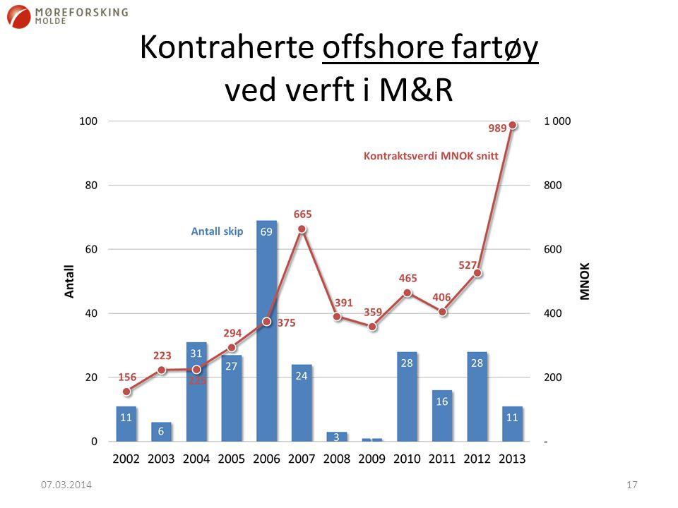 Kontraherte offshore fartøy ved verft i M&R