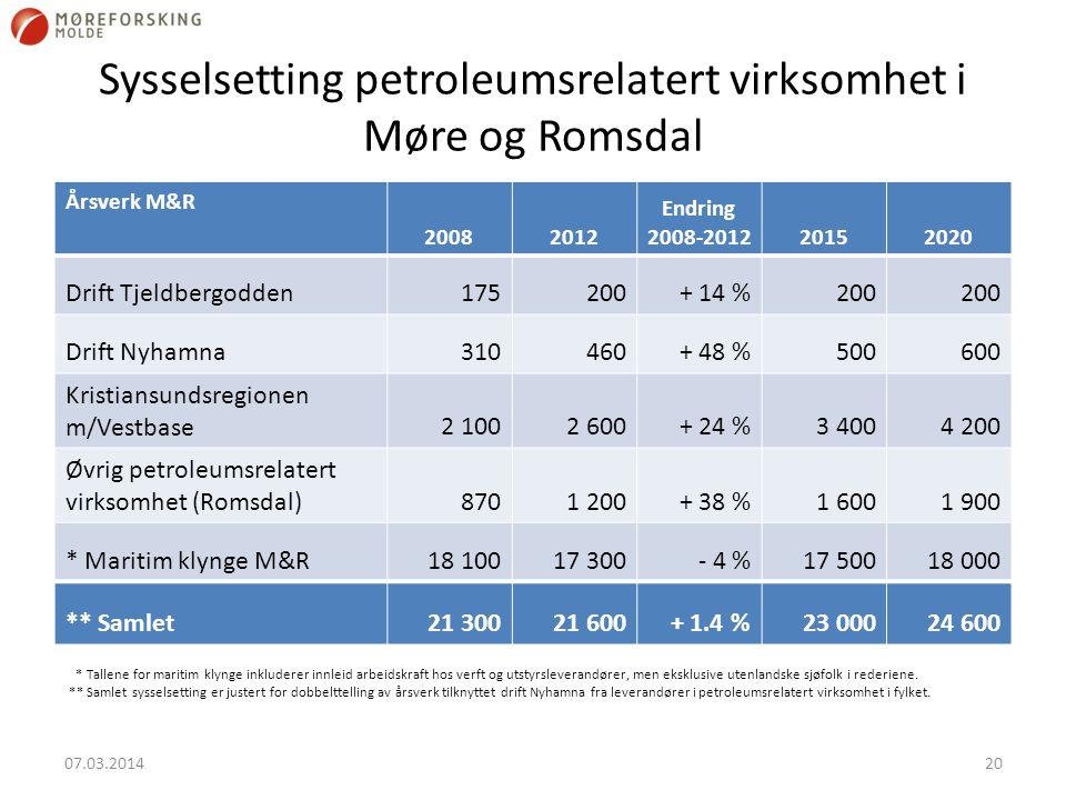 Sysselsetting petroleumsrelatert virksomhet i Møre og Romsdal