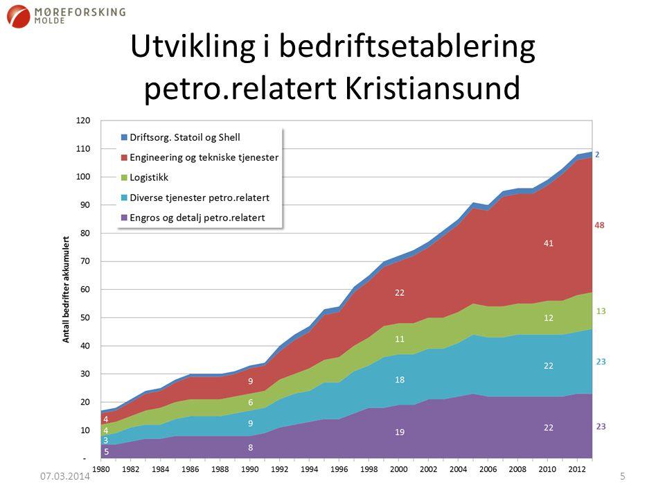 Utvikling i bedriftsetablering petro.relatert Kristiansund