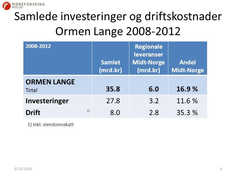 Samlede investeringer og driftskostnader Ormen Lange 2008-2012