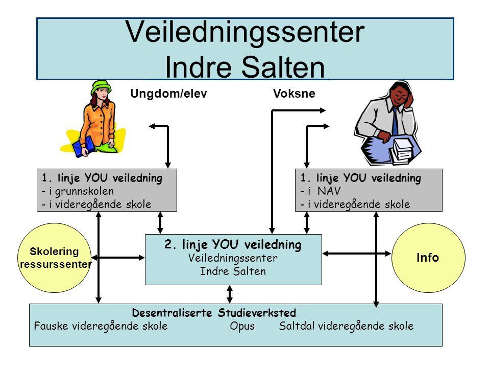 Veiledningssenter Indre Salten