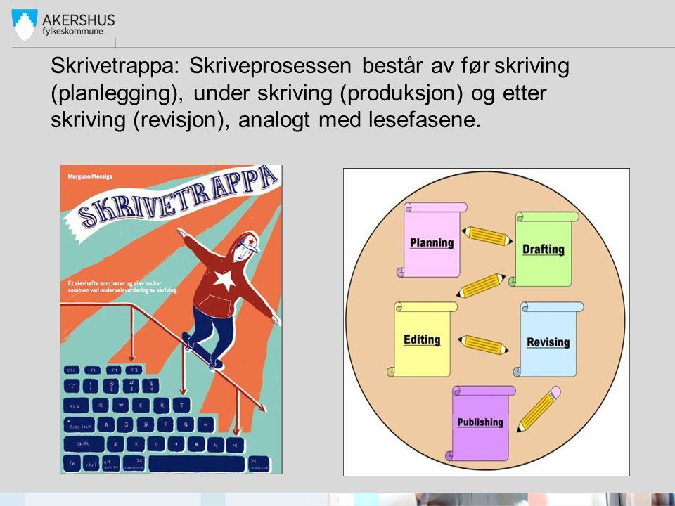 Skrivetrappa: Skriveprosessen består av før skriving (planlegging), under skriving (produksjon) og etter skriving (revisjon), analogt med lesefasene.