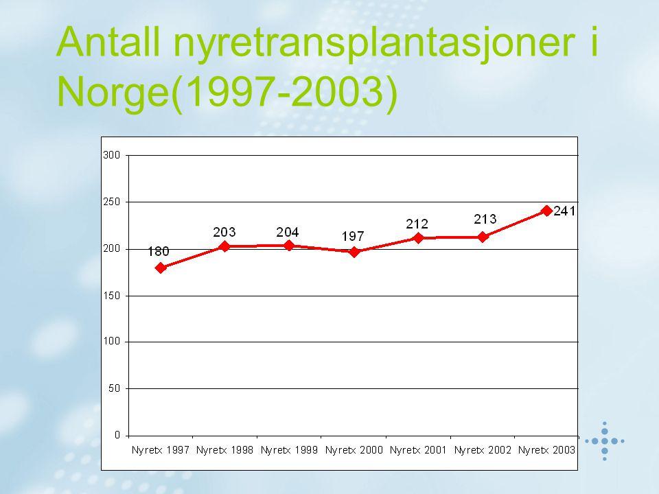 Antall nyretransplantasjoner i Norge(1997-2003)