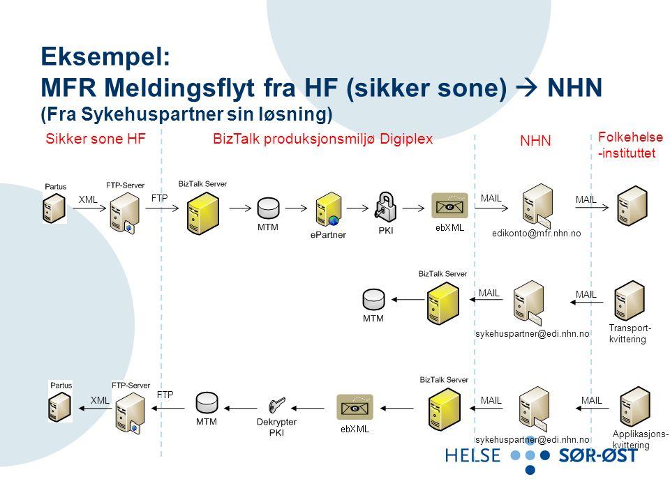 MFR Meldingsflyt fra HF (sikker sone)  NHN