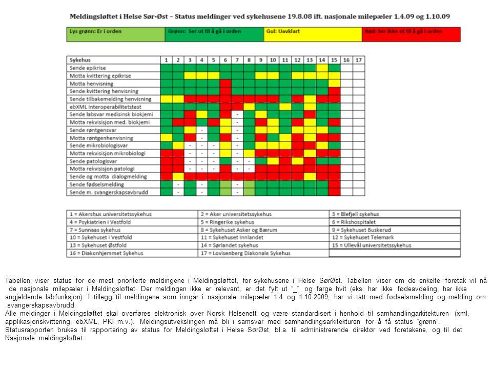 Tabellen viser status for de mest prioriterte meldingene i Meldingsløftet, for sykehusene i Helse SørØst. Tabellen viser om de enkelte foretak vil nå de nasjonale milepæler i Meldingsløftet. Der meldingen ikke er relevant, er det fylt ut _ og farge hvit (eks. har ikke fødeavdeling, har ikke angjeldende labfunksjon). I tillegg til meldingene som inngår i nasjonale milepæler 1.4 og 1.10.2009, har vi tatt med fødselsmelding og melding om svangerskapsavbrudd.