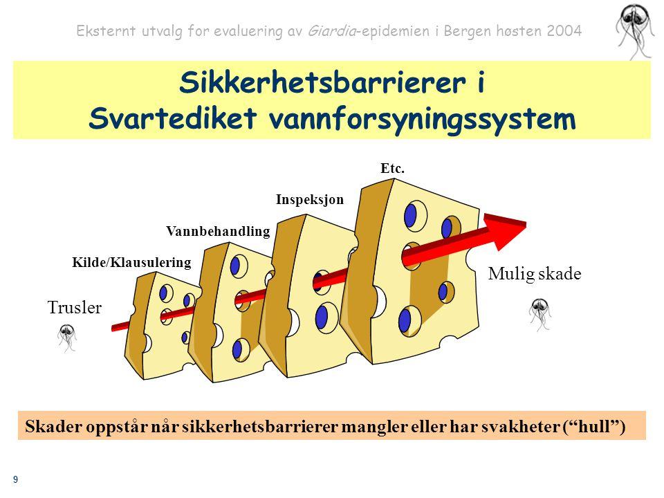 Sikkerhetsbarrierer i Svartediket vannforsyningssystem