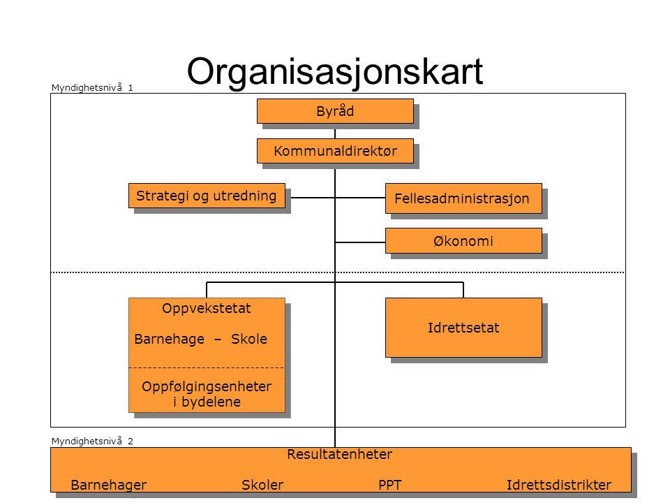 Organisasjonskart Byråd Kommunaldirektør Strategi og utredning