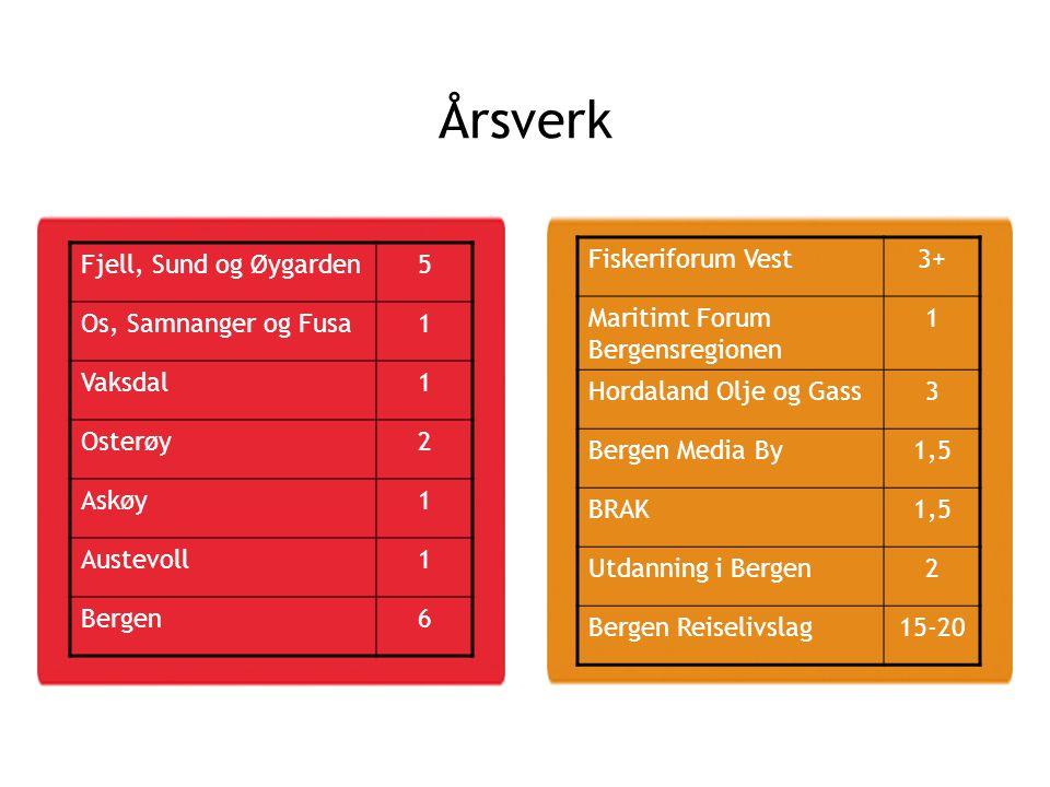 Årsverk Fjell, Sund og Øygarden 5 Os, Samnanger og Fusa 1 Vaksdal