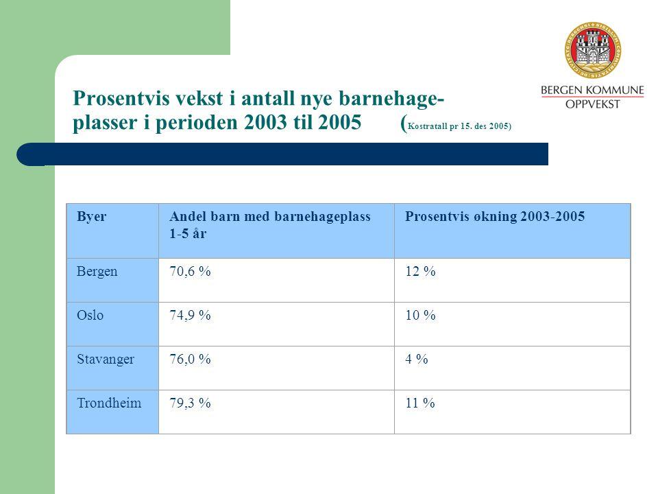 Prosentvis vekst i antall nye barnehage- plasser i perioden 2003 til 2005 (Kostratall pr 15. des 2005)