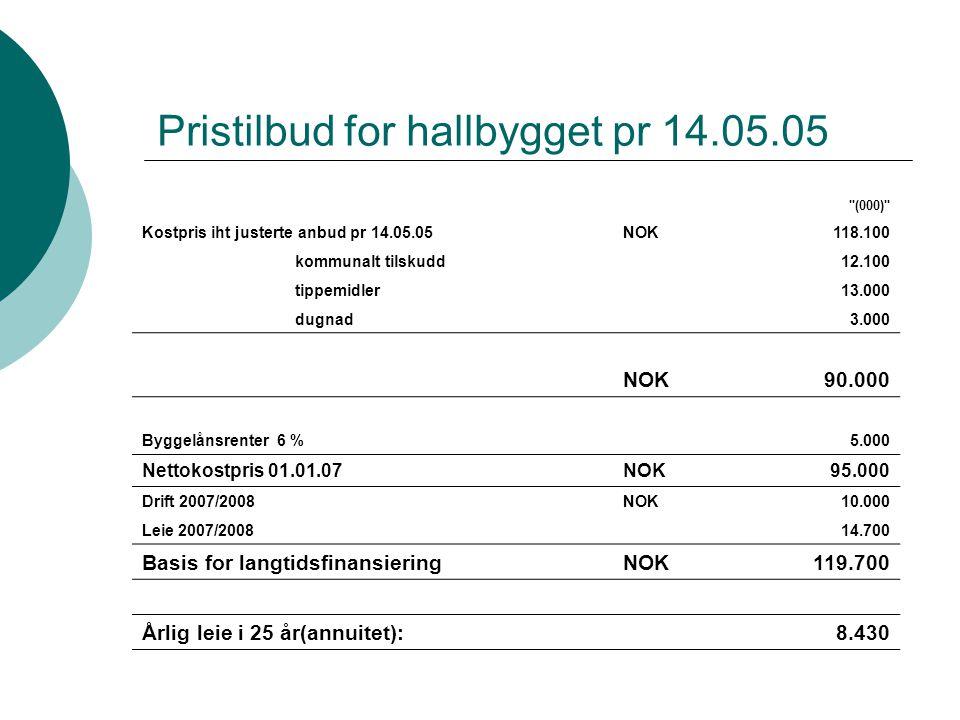 Pristilbud for hallbygget pr 14.05.05