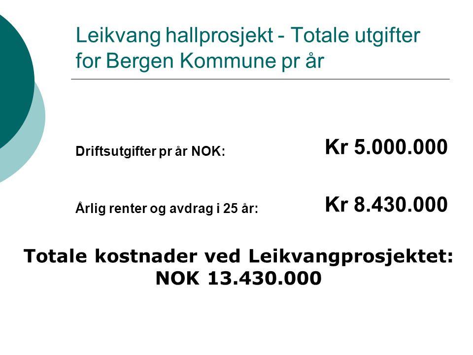 Leikvang hallprosjekt - Totale utgifter for Bergen Kommune pr år