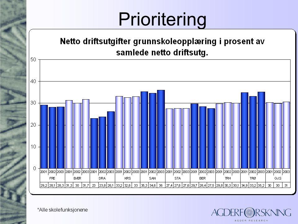 Prioritering (F202, F222, F215, F214, F213 og F383)
