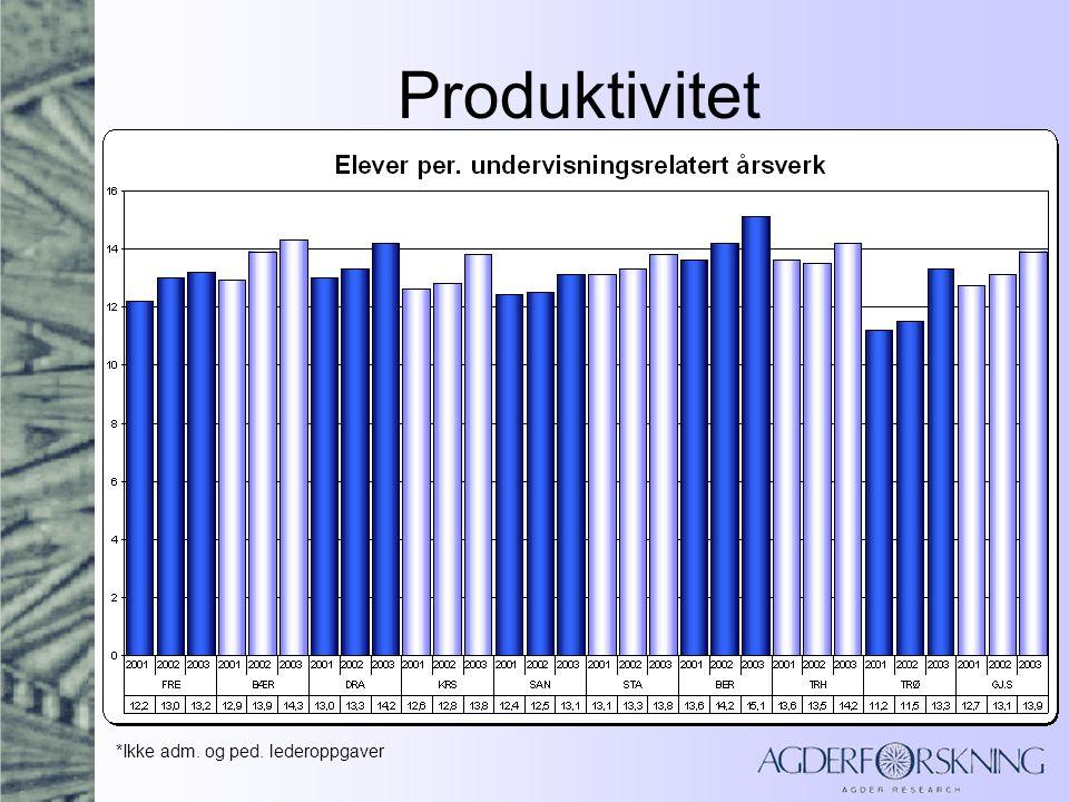 Produktivitet *Ikke adm. og ped. lederoppgaver