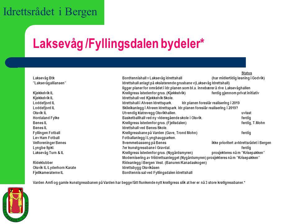 Laksevåg /Fyllingsdalen bydeler*