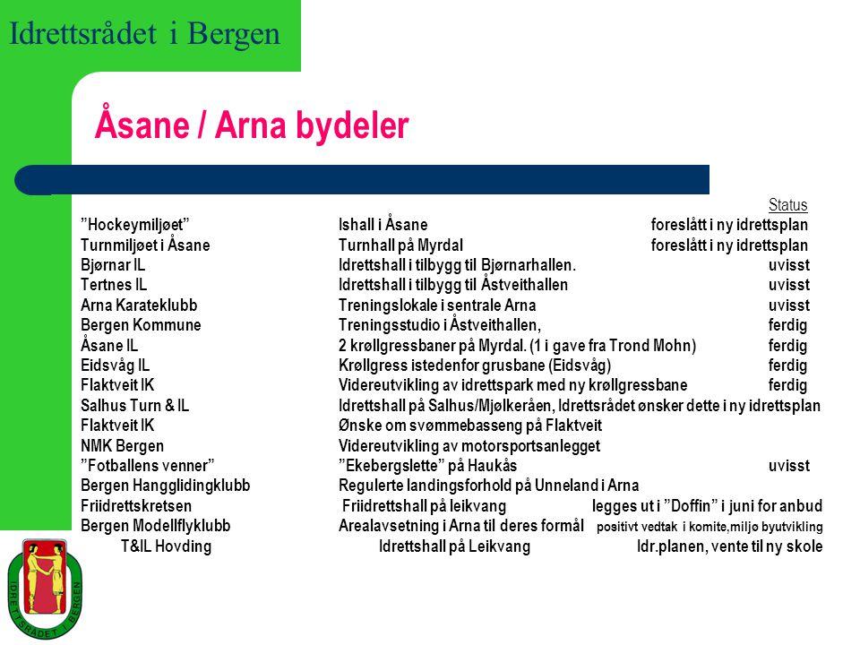 Åsane / Arna bydeler Status