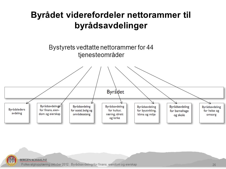 Byrådet viderefordeler nettorammer til byrådsavdelinger
