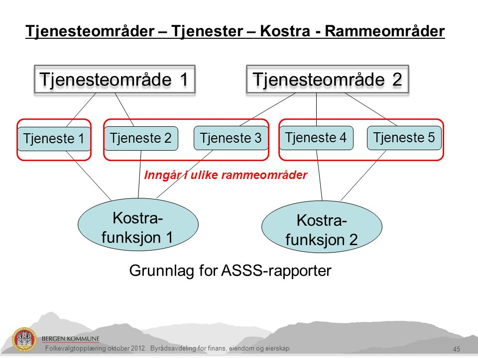Tjenesteområder – Tjenester – Kostra - Rammeområder