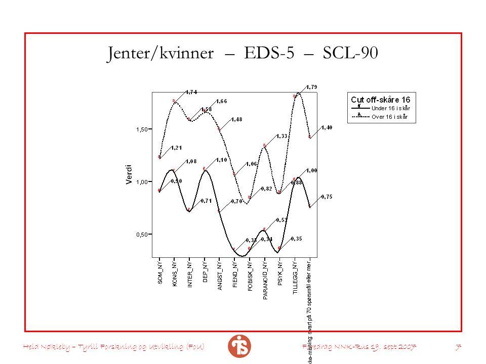 Jenter/kvinner – EDS-5 – SCL-90