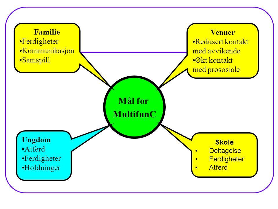 Mål for MultifunC Familie Venner Ferdigheter Redusert kontakt