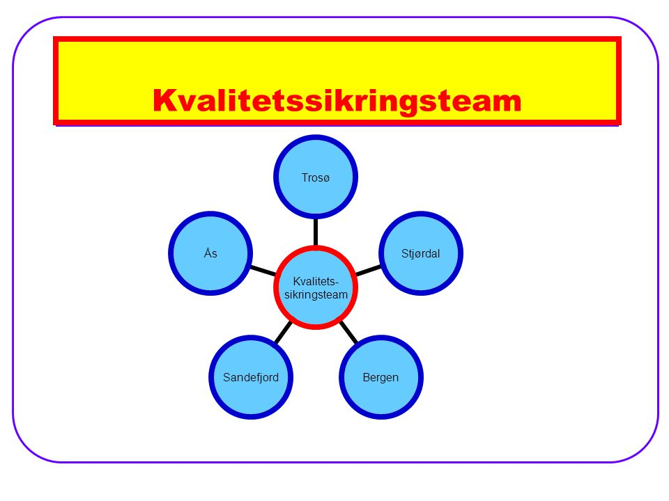 Kvalitetssikringsteam